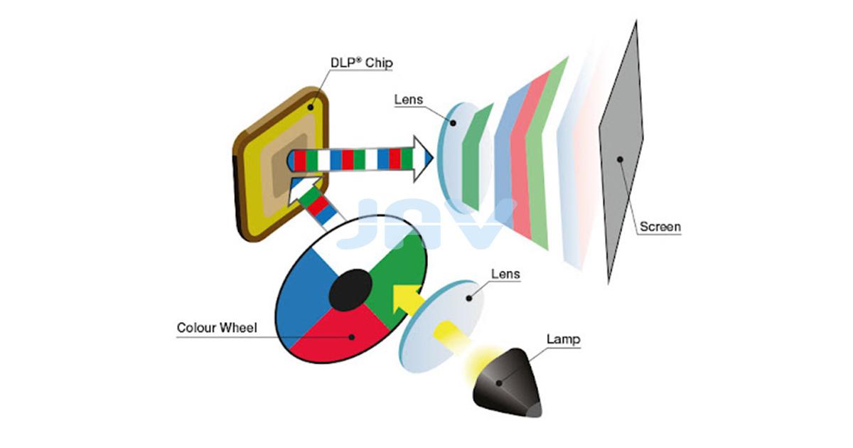 Color Wheel Máy chiếu có thể bạn chưa biết